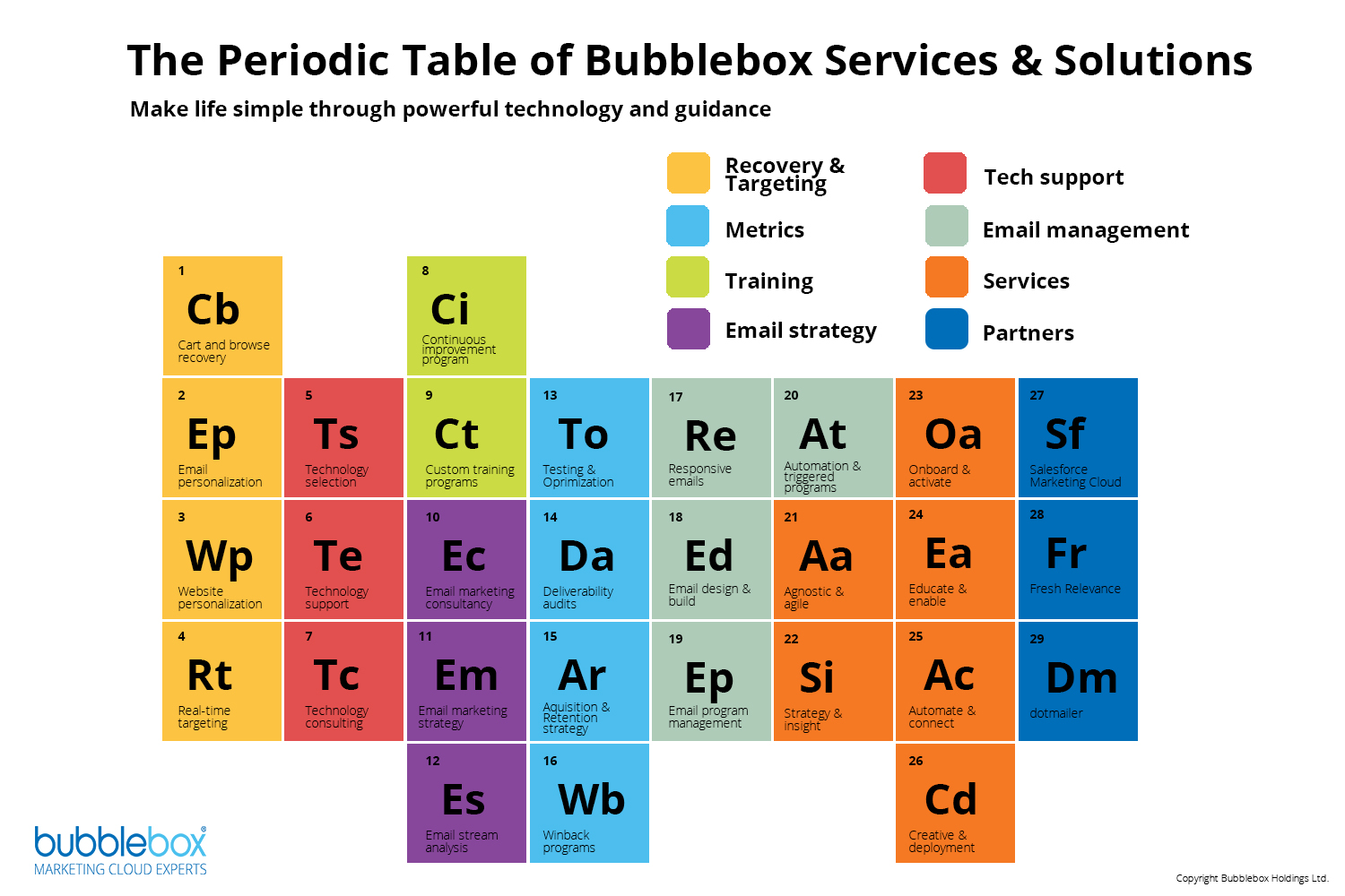 Periodic Table BB