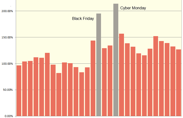 black-friday-2014-traffic-fresh-relevance