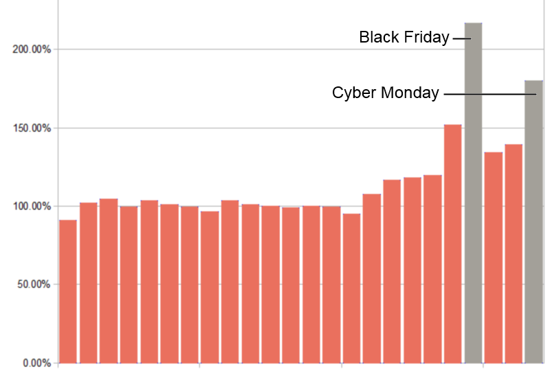 black-friday-2015-traffic-fresh-relevance